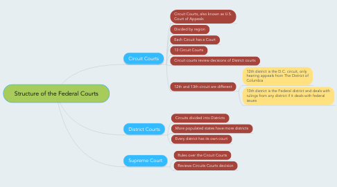 Mind Map: Structure of the Federal Courts