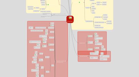 Mind Map: Strike Zone
