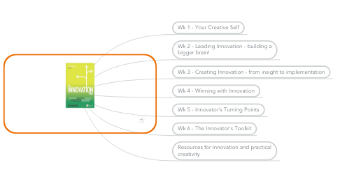 Mind Map: Learn To Innovate - managing ideas and their execution