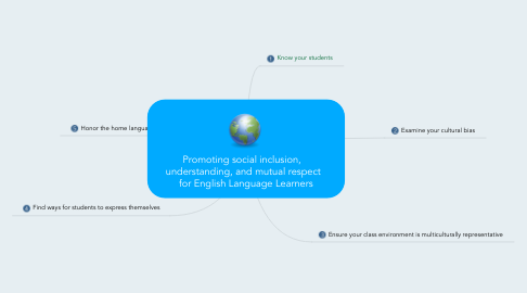 Mind Map: Promoting social inclusion,    understanding, and mutual respect   for English Language Learners