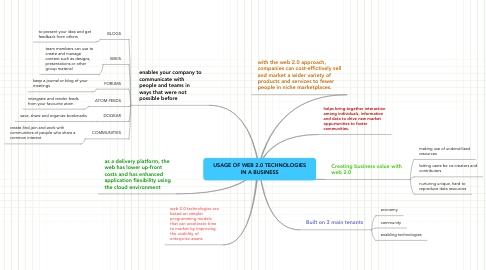 Mind Map: USAGE OF WEB 2.0 TECHNOLOGIES IN A BUSINESS