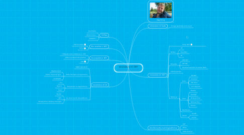 Mind Map: Introduktion till .NET http://bit.ly/kthnet1007