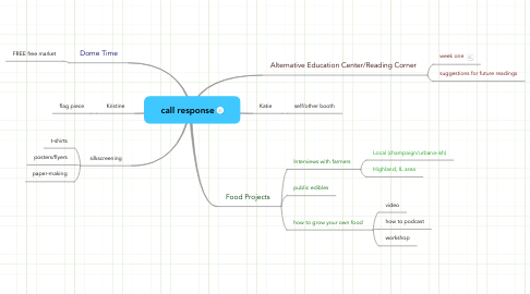Mind Map: call response
