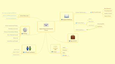 Mind Map: Appointment, Promotion & Tenure