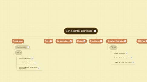 Mind Map: Componentes Electrónicos