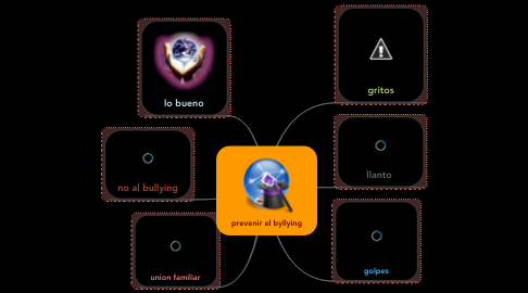 Mind Map: prevenir el byllying