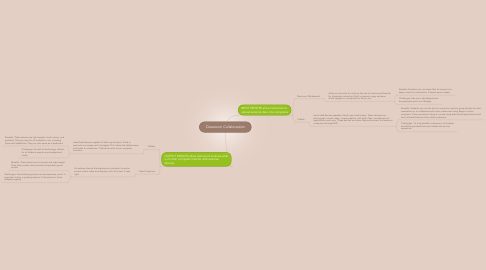 Mind Map: Classroom Collaboration