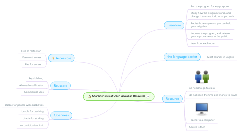 Mind Map: Characteristics of Open Education Resources