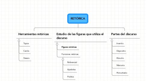 Mind Map: RETÓRICA