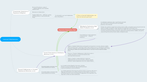 Mind Map: Learned Helplessness