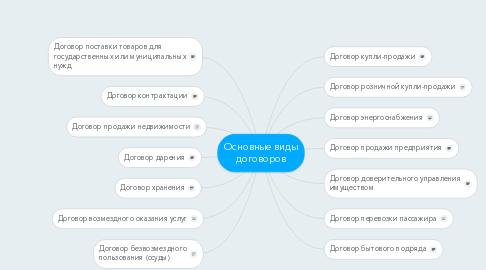 Mind Map: Основные виды договоров
