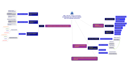 Mind Map: MES - PW G10 - Mappa concettuale GOVERNANCE DEL CAPITALE UMANO  DELL