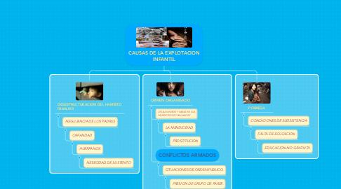 Mind Map: CAUSAS DE LA EXPLOTACION INFANTIL