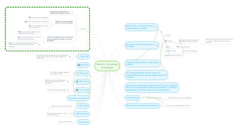 Mind Map: Historia  Envases y Embalajes