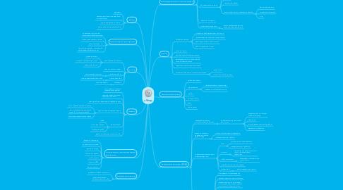 Mind Map: uShop