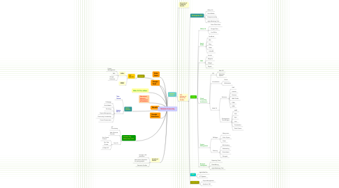 Mind Map: Nebular University
