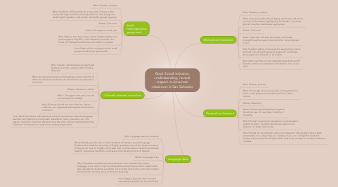Mind Map: Goal: Social inclusion, understanding, mutual respect in American classroom in San Salvador