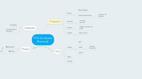 Mind Map: PLN for Valerie Machado