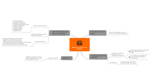 Mind Map: Making Your Book Your Business