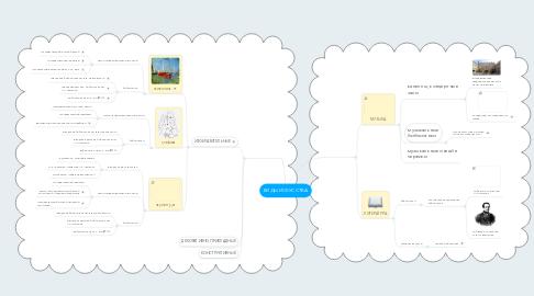 Mind Map: ВИДЫ ИСКУССТВА