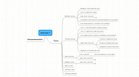 Mind Map: заказ шаг 1