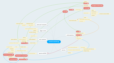 Mind Map: UNIONE EUROPEA