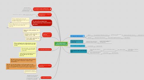 Mind Map: КЛАССИФИКАЦИЯ ТАМОЖЕННЫХ РИСКОВ