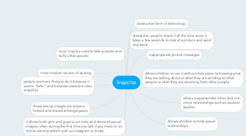 Mind Map: Snapchat