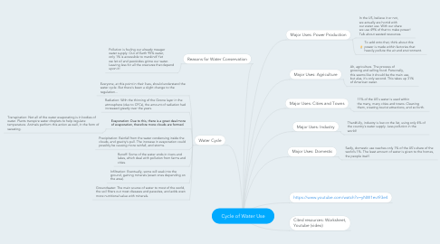 Mind Map: Cycle of Water Use