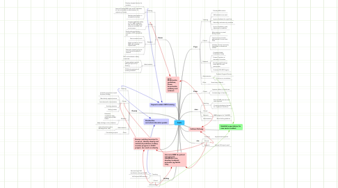Mind Map: Goals