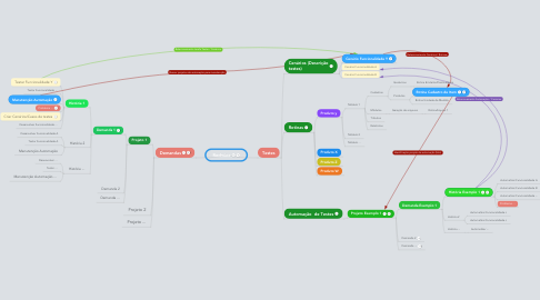 Mind Map: Redmine