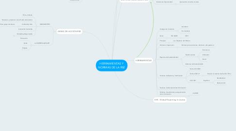 Mind Map: HERRAMIENTAS Y NORMAS DE LA RSE