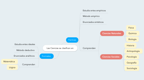 Mind Map: Las Ciencias se clasifican en