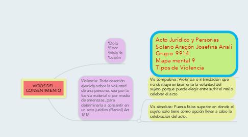 Mind Map: VICIOS DEL CONSENTIMIENTO