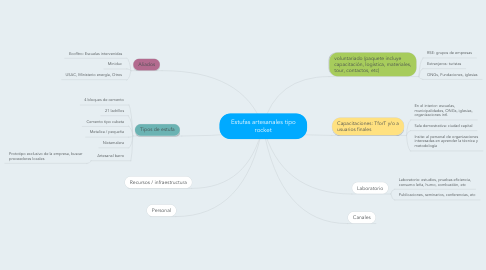 Mind Map: Estufas artesanales tipo rocket