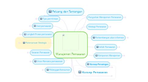 Mind Map: Manajemen Pemasaran