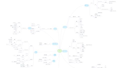 Mind Map: Yahoo