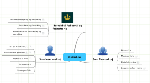 Mind Map: Weblist.me