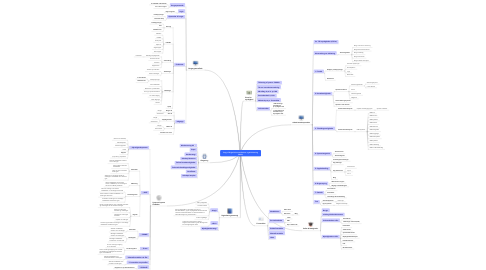 Mind Map: Copy of Digital Kommunikations og Arkivløsning