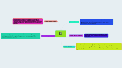 Mind Map: Интернет-обучение