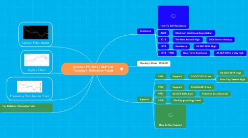 Mind Map: October 8th 2014 | S&P 500  Tuesday's  Reference Points