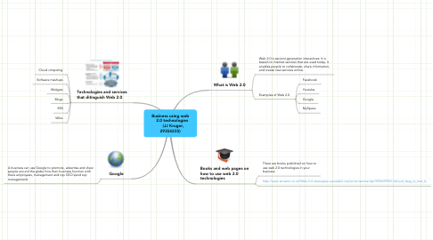 Mind Map: Business using web    2.0 technologies      (JJ Kruger, 29354235)