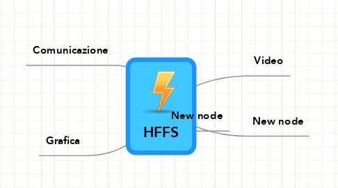 Mind Map: HFFS