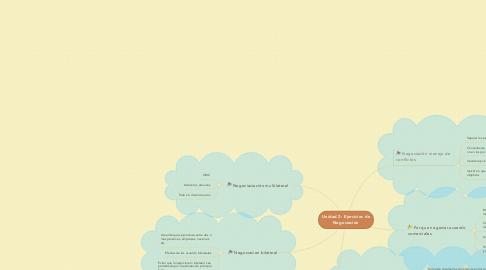 Mind Map: Unidad 2: Ejercicios de Negociación