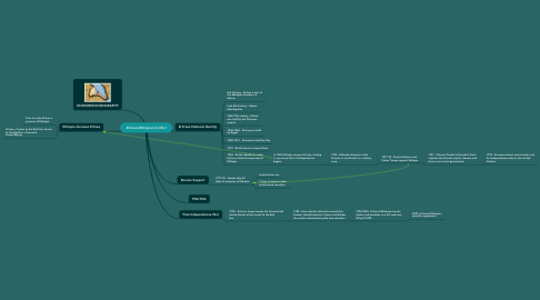 Mind Map: Eritrean/Ethiopian Conflict