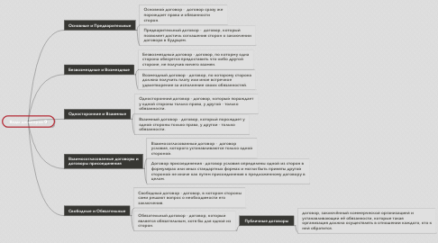 Mind Map: Виды договоров