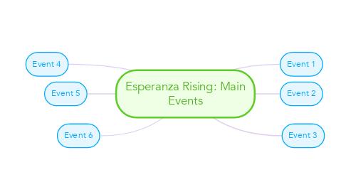 Mind Map: Esperanza Rising: Main Events