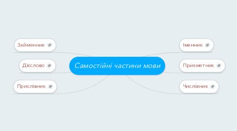 Mind Map: Самостійні частини мови