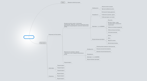 Mind Map: Copy of ЦА