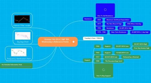 Mind Map: October 9th 2014 | S&P 500  Wednesday's Reference Points